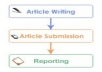 write a piece of writing I mean an article, spin it and submit it from 2500 to 3000 article directories for quality backlinks