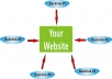 index two of you URL to over 1000 sites