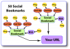 give you 50 turbocharged social bookmarking backlinks